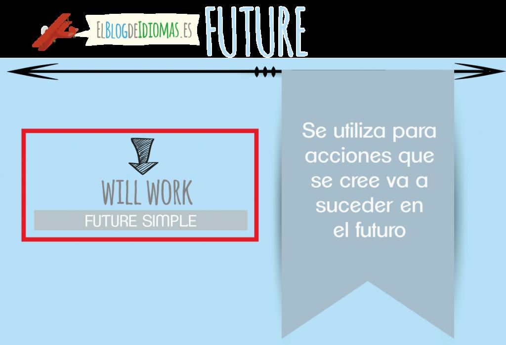 futuro-simple