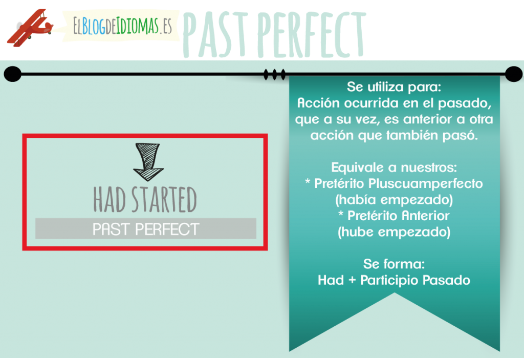 past-perfect tense