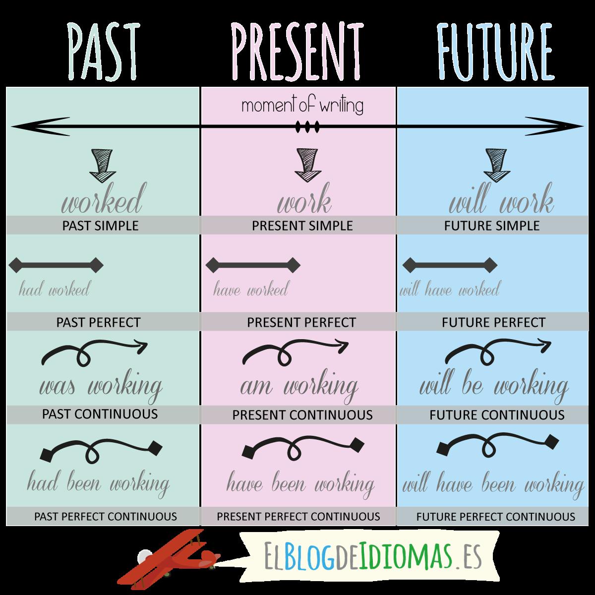 Perfect continuous tenses el blog de idiomas for Tiempo aprender ingles